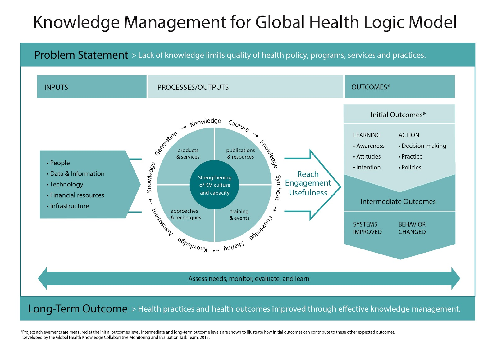 Knowledge Management for Global Health Logic Model | Knowledge ...